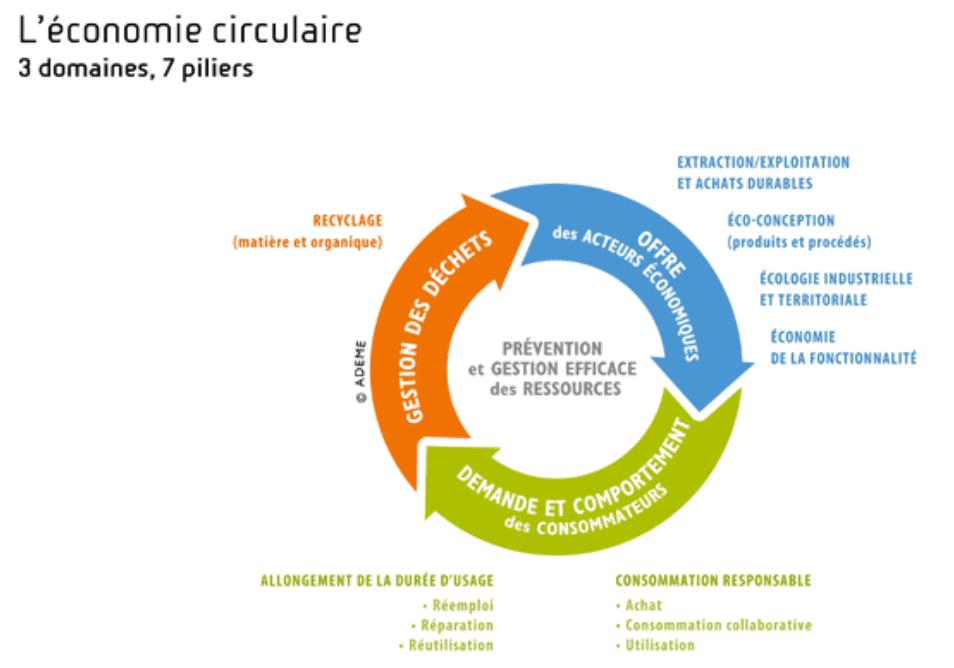 economie_circulaire_definition