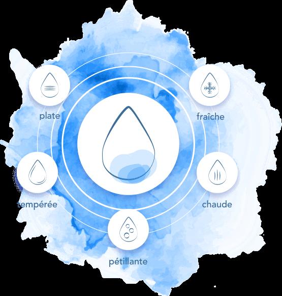 Fontaines à eau pétillante pour professionnels